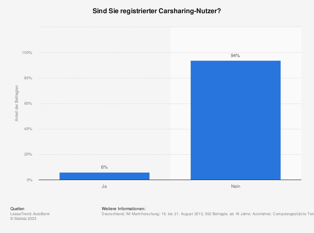 Statistik: Sind Sie registrierter Carsharing-Nutzer? | Statista