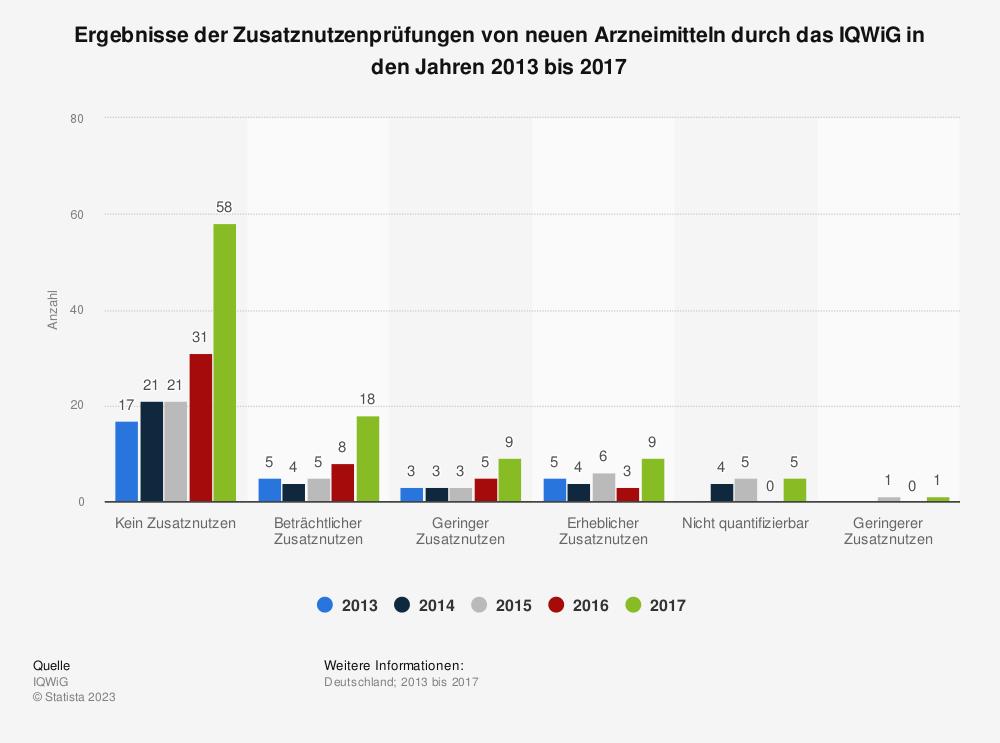 Statistik: Ergebnisse der Zusatznutzenprüfungen von neuen Arzneimitteln durch das IQWiG in den Jahren 2013 bis 2017 | Statista