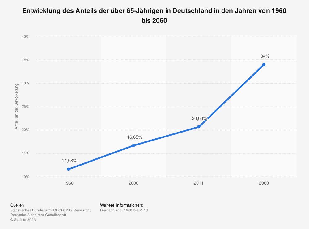 Statistik: Entwicklung des Anteils der über 65-Jährigen in Deutschland in den Jahren von 1960 bis 2060 | Statista