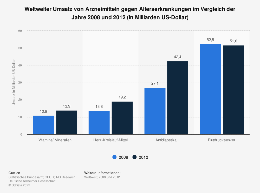 Statistik: Weltweiter Umsatz von Arzneimitteln gegen Alterserkrankungen im Vergleich der Jahre 2008 und 2012 (in Milliarden US-Dollar) | Statista
