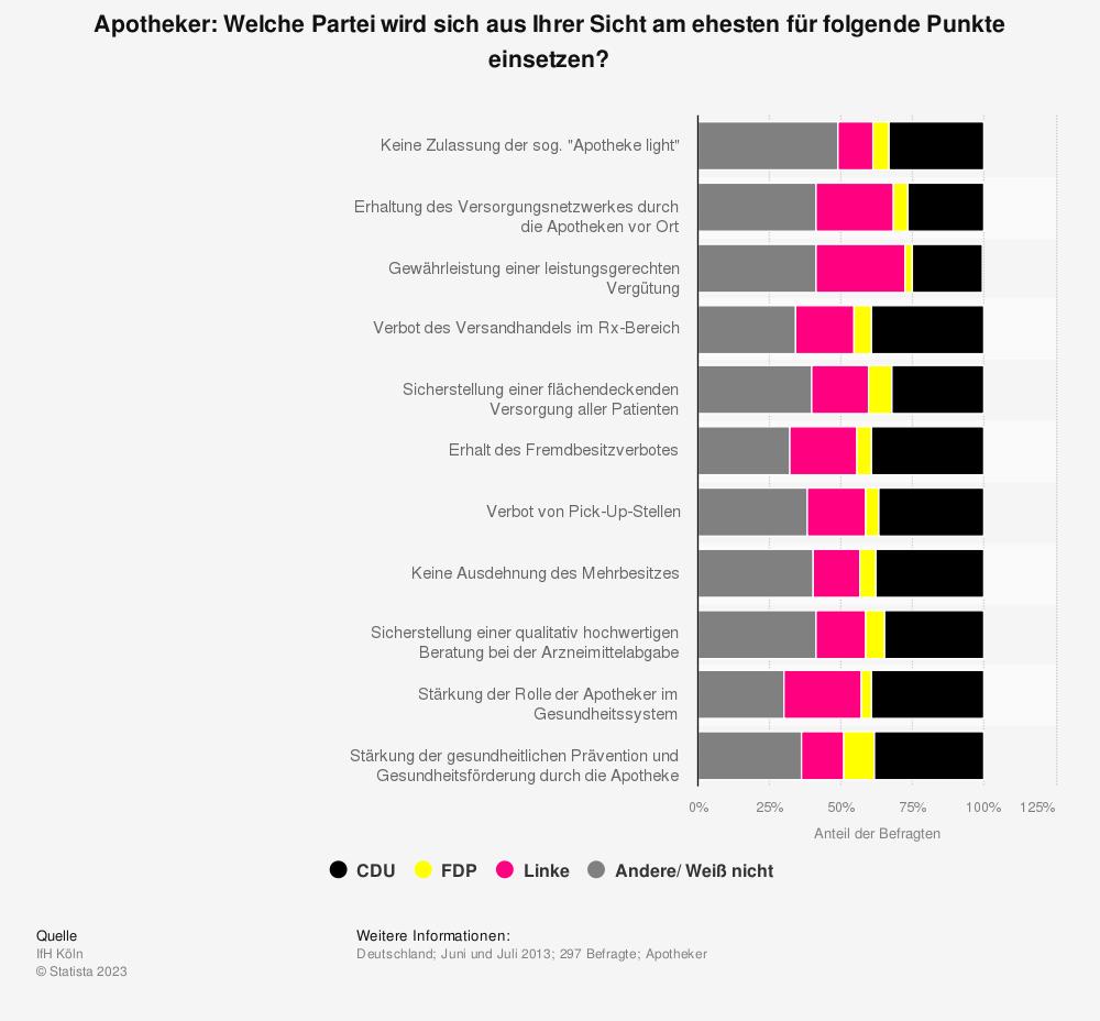 Statistik: Apotheker: Welche Partei wird sich aus Ihrer Sicht am ehesten für folgende Punkte einsetzen? | Statista