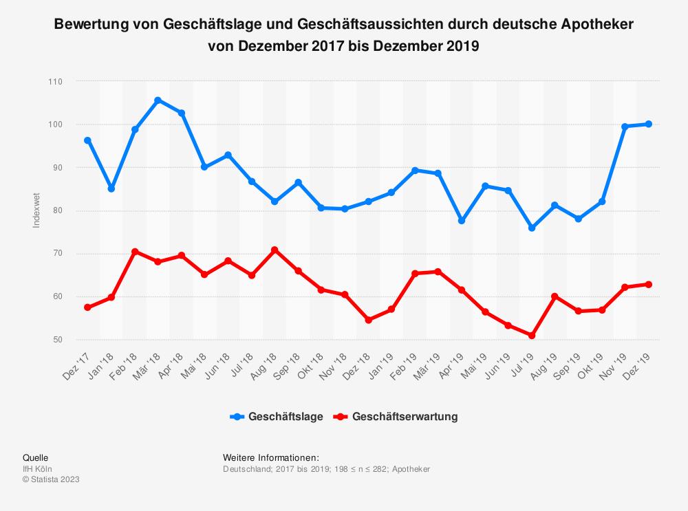 Statistik: Bewertung von Geschäftslage und Geschäftsaussichten durch deutsche Apotheker von Mai 2017 bis Mai 2019 | Statista