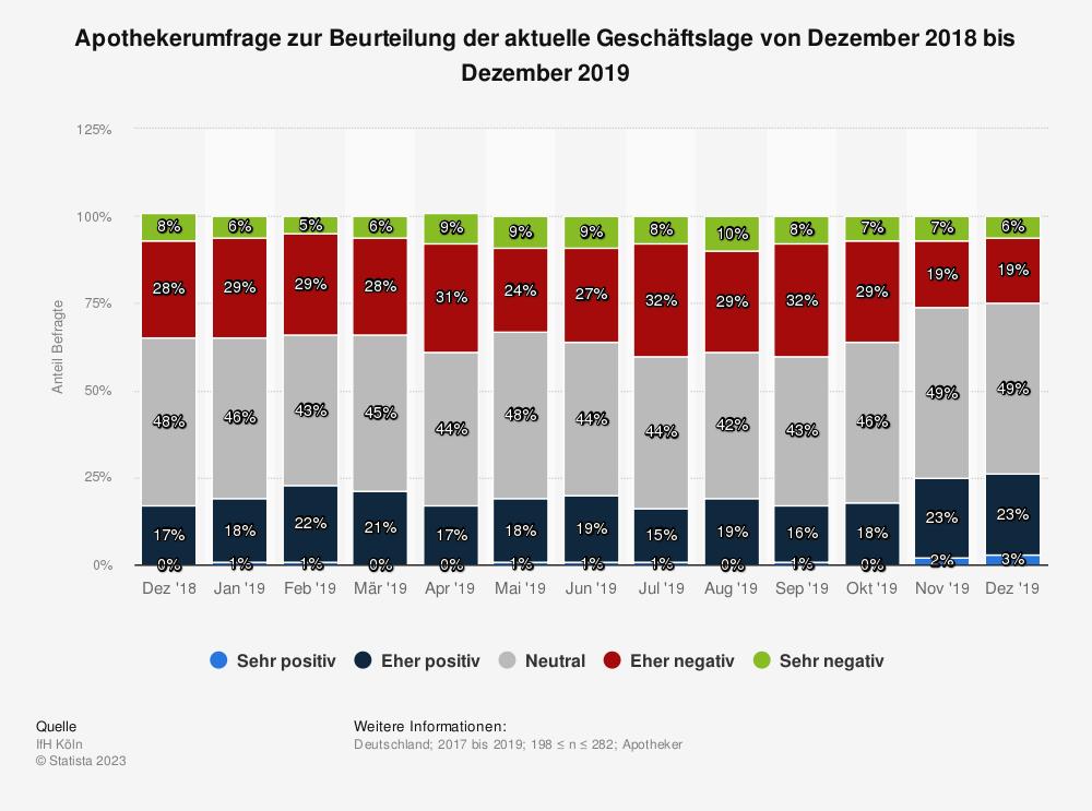 Statistik: Apothekerumfrage zur Beurteilung der aktuelle Geschäftslage von Dezember 2018 bis Dezember 2019 | Statista