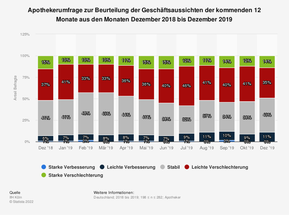 Statistik: Apothekerumfrage zur Beurteilung der Geschäftsaussichten der kommenden 12 Monate aus den Monaten Dezember 2018 bis Dezember 2019 | Statista
