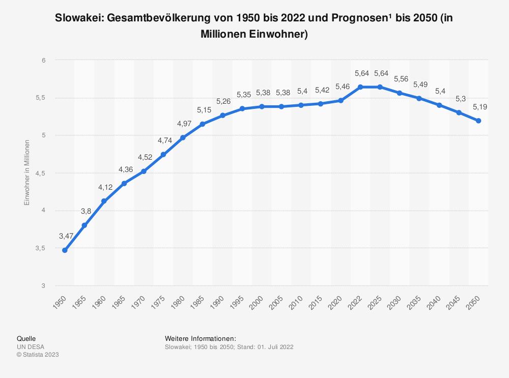 Statistik: Slowakei: Gesamtbevölkerung von 1993 bis 2019 und Prognosen bis 2025 (in Millionen Einwohner) | Statista