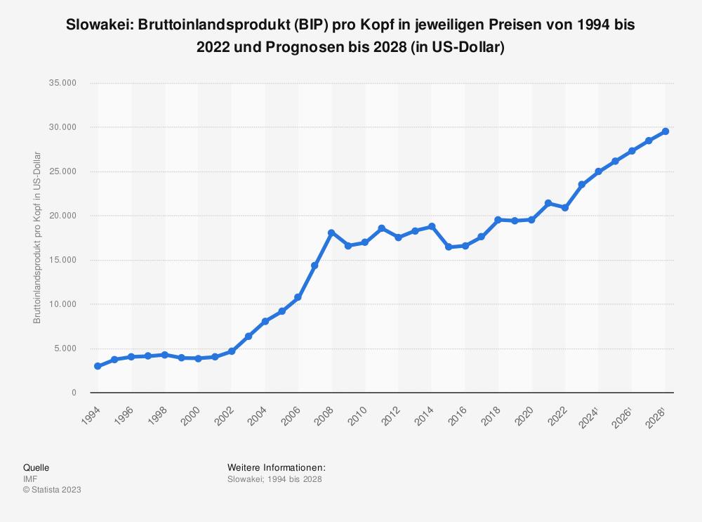 Statistik: Slowakei: Bruttoinlandsprodukt (BIP) pro Kopf in jeweiligen Preisen von 2008 bis 2018 (in US-Dollar) | Statista
