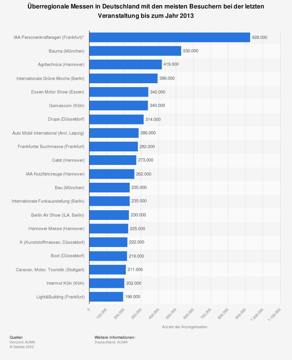 Statistik: Überregionale Messen in Deutschland mit den meisten Besuchern bei der letzten Veranstaltung bis zum Jahr 2013 | Statista