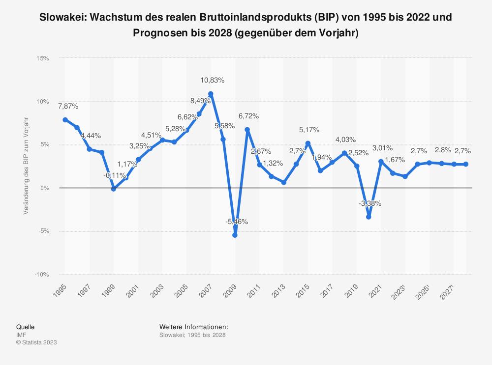Statistik: Slowakei: Wachstum des realen Bruttoinlandsprodukts (BIP) von 2008 bis 2018 (gegenüber dem Vorjahr) | Statista