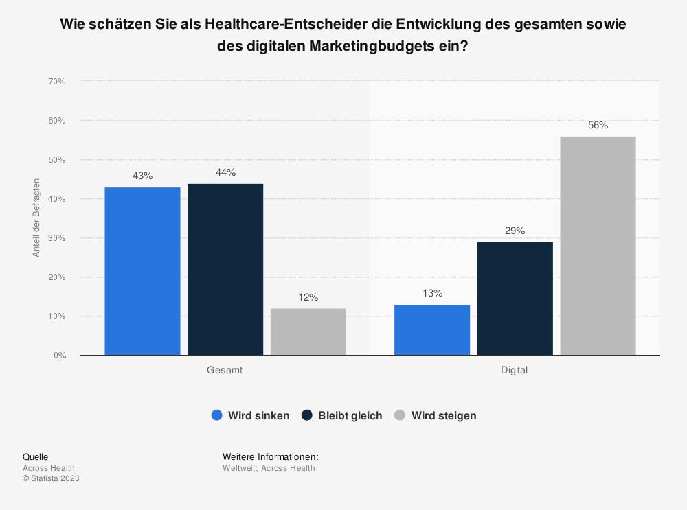 Statistik: Wie schätzen Sie als Healthcare-Entscheider die Entwicklung des gesamten sowie des digitalen Marketingbudgets ein? | Statista