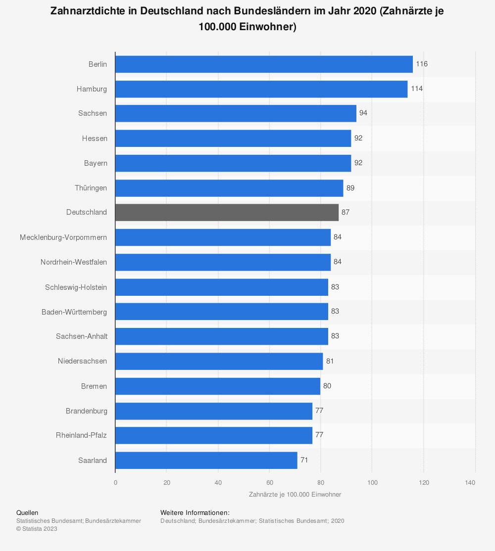 Statistik: Zahnarztdichte in Deutschland nach Bundesländern im Jahr 2018 (Zahnärzte je 100.000 Einwohner) | Statista