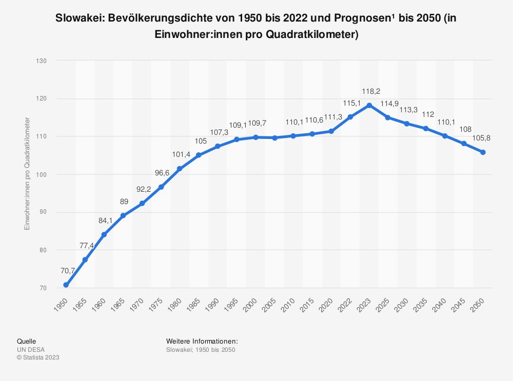 Statistik: Slowakei: Bevölkerungsdichte von 2008 bis 2018 (in Einwohner pro Quadratkilometer) | Statista