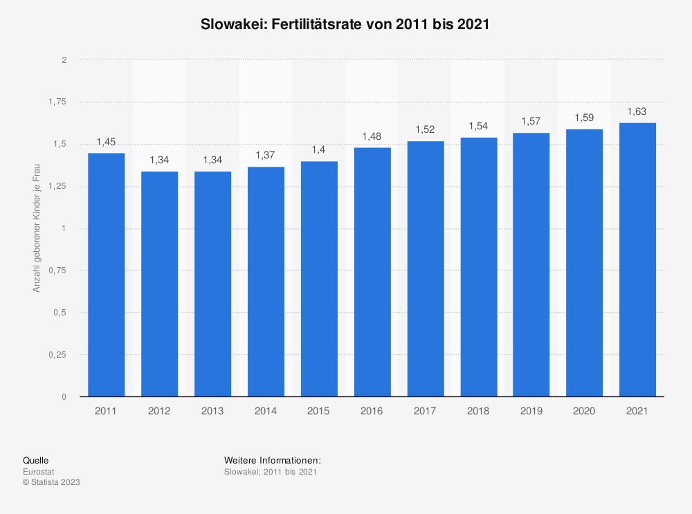 Statistik: Slowakei: Fertilitätsrate von 2008 bis 2018 | Statista