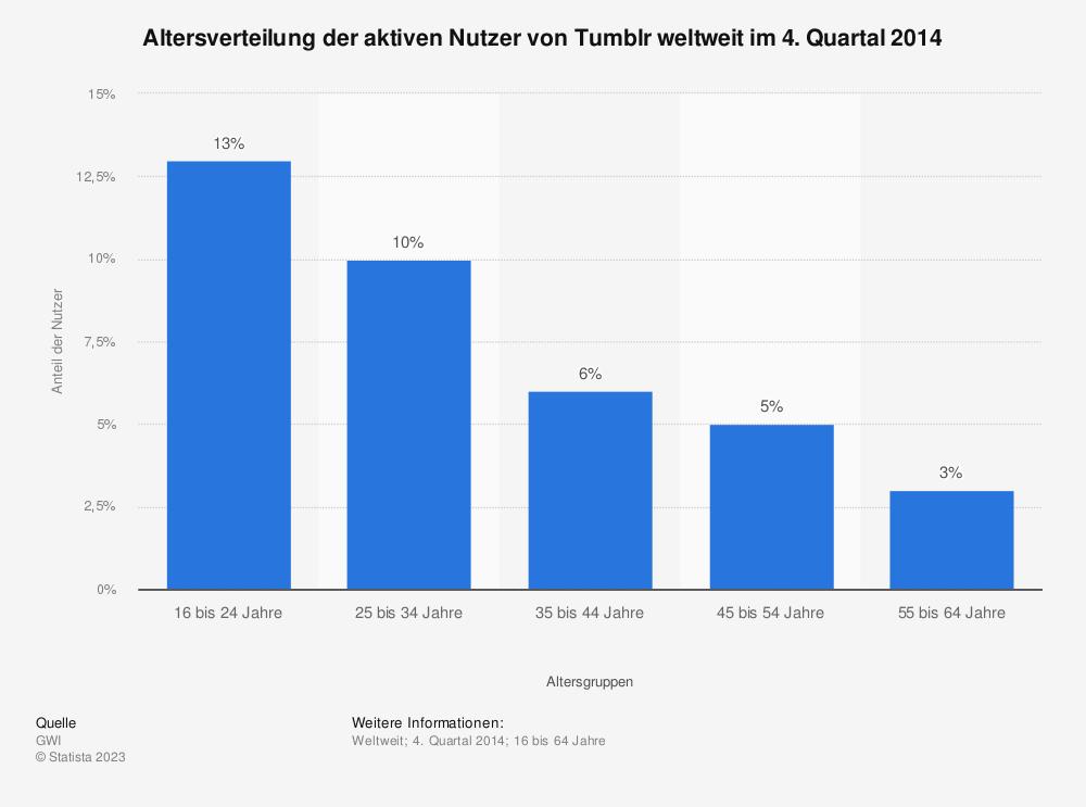 Statistik: Altersverteilung der aktiven Nutzer von Tumblr weltweit im 4. Quartal 2014 | Statista