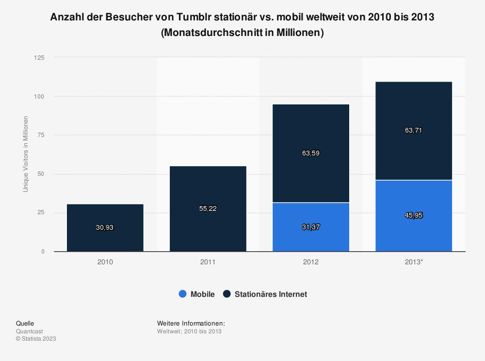 Statistik: Anzahl der Besucher von Tumblr stationär vs. mobil weltweit von 2010 bis 2013 (Monatsdurchschnitt in Millionen) | Statista