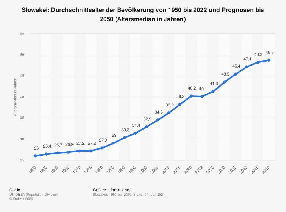 Statistik: Slowakei: Durchschnittsalter der Bevölkerung von 1950 bis 2020 und Prognosen bis 2050 (Altersmedian in Jahren) | Statista