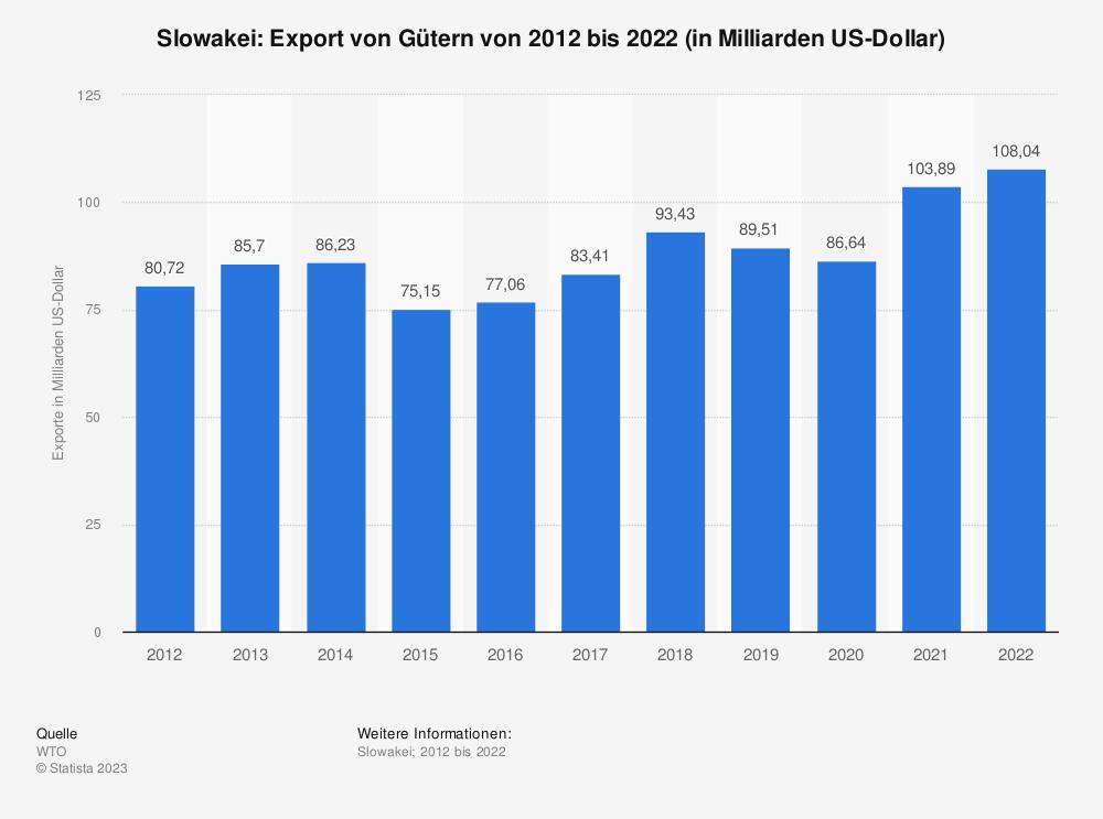 Statistik: Slowakei: Export von Gütern von 2008 bis 2018 (in Milliarden US-Dollar) | Statista