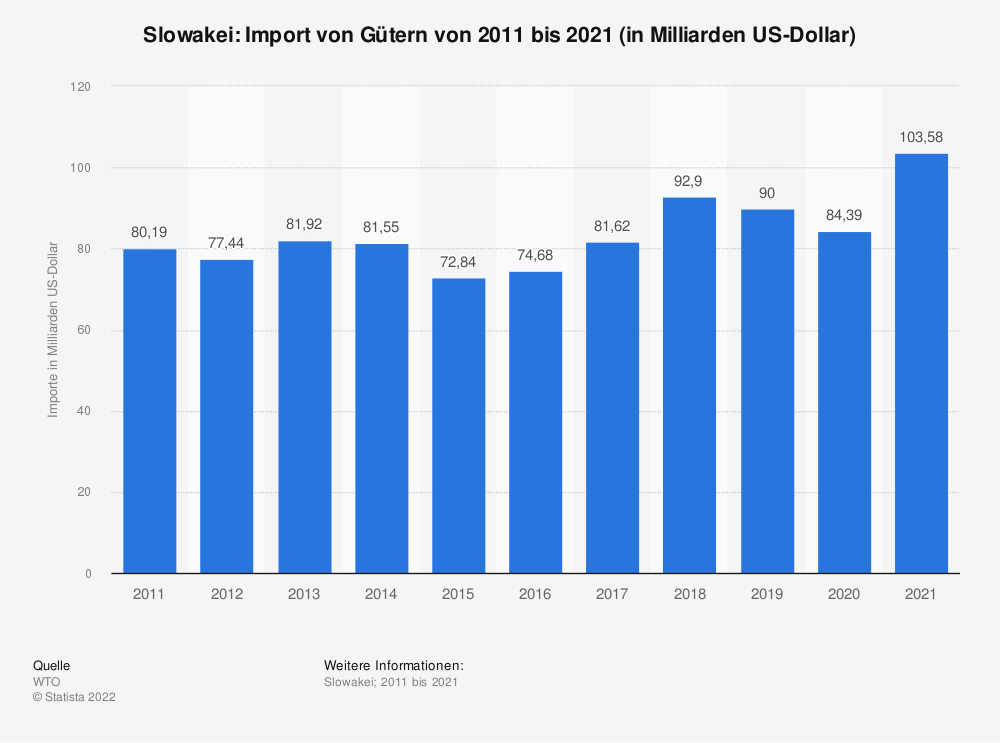 Statistik: Slowakei: Import von Gütern von 2008 bis 2018 (in Milliarden US-Dollar) | Statista