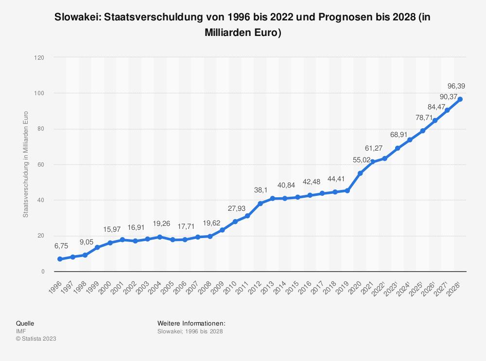 Statistik: Slowakei: Staatsverschuldung von 2008 bis 2018 (in Milliarden Euro) | Statista