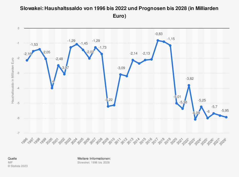 Statistik: Slowakei: Haushaltssaldo von 1995 bis 2018 und Prognosen bis 2024 (in Milliarden Euro) | Statista