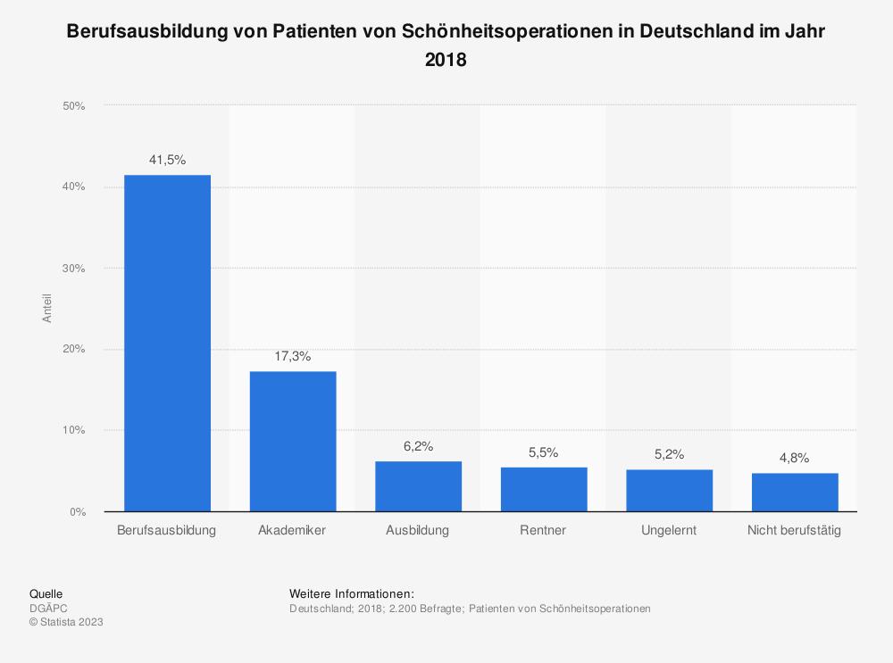 Statistik: Berufstätigkeit von Patienten von Schönheitsoperationen in Deutschland nach Geschlecht im Jahr 2013 | Statista