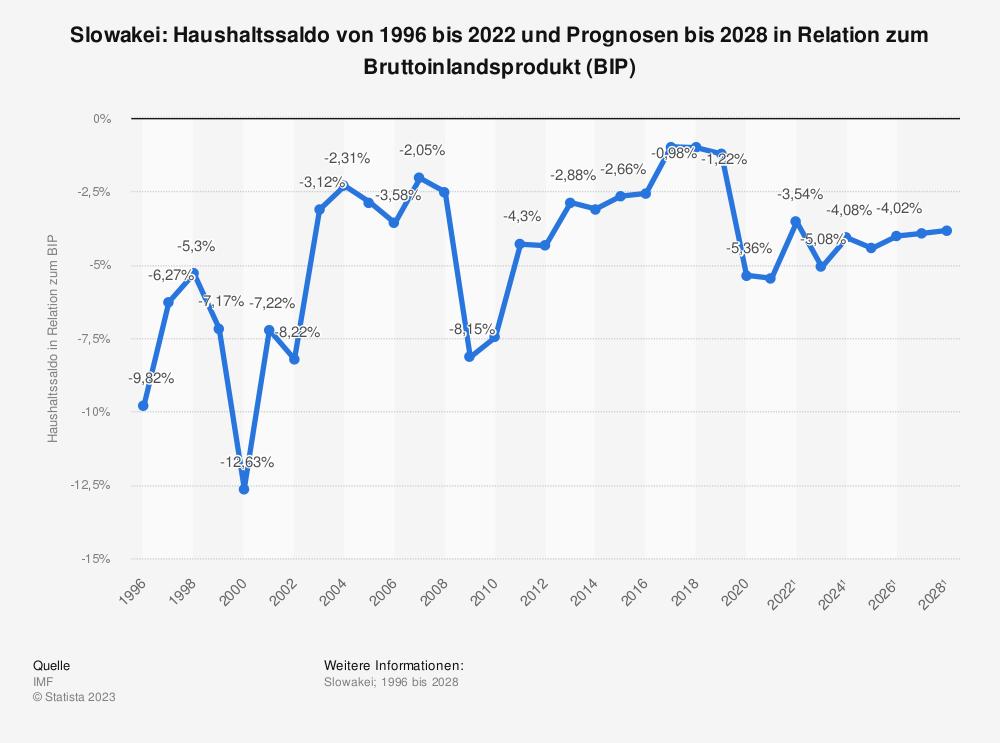 Statistik: Slowakei: Haushaltssaldo von 1995 bis 2019 und Prognosen bis 2026 in Relation zum Bruttoinlandsprodukt (BIP) | Statista