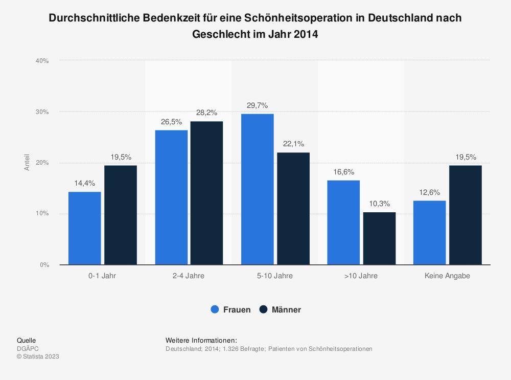 Statistik: Durchschnittliche Bedenkzeit für eine Schönheitsoperation in Deutschland nach Geschlecht im Jahr 2014 | Statista