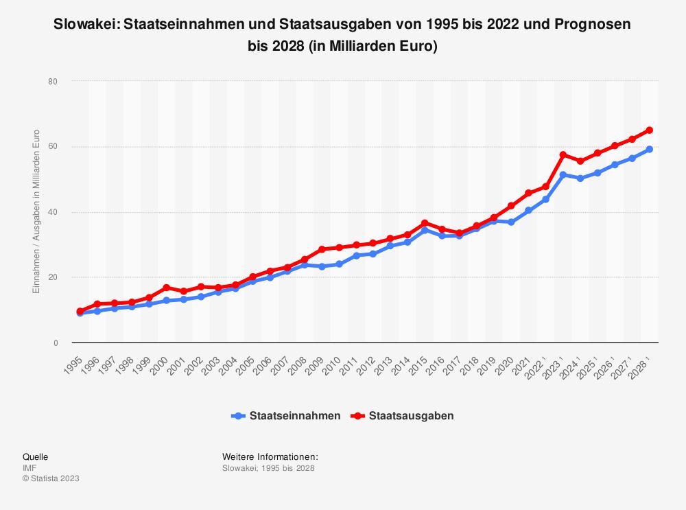Statistik: Slowakei: Staatseinnahmen und Staatsausgaben von 1995 bis 2018 und Prognosen bis 2025 (in Milliarden Euro) | Statista