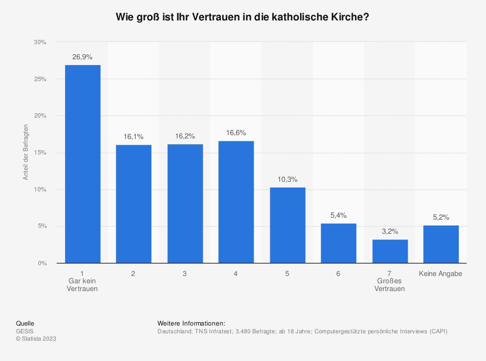 Statistik: Wie groß ist Ihr Vertrauen in die katholische Kirche? | Statista