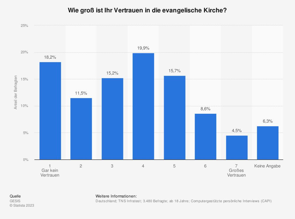 Statistik: Wie groß ist Ihr Vertrauen in die evangelische Kirche? | Statista