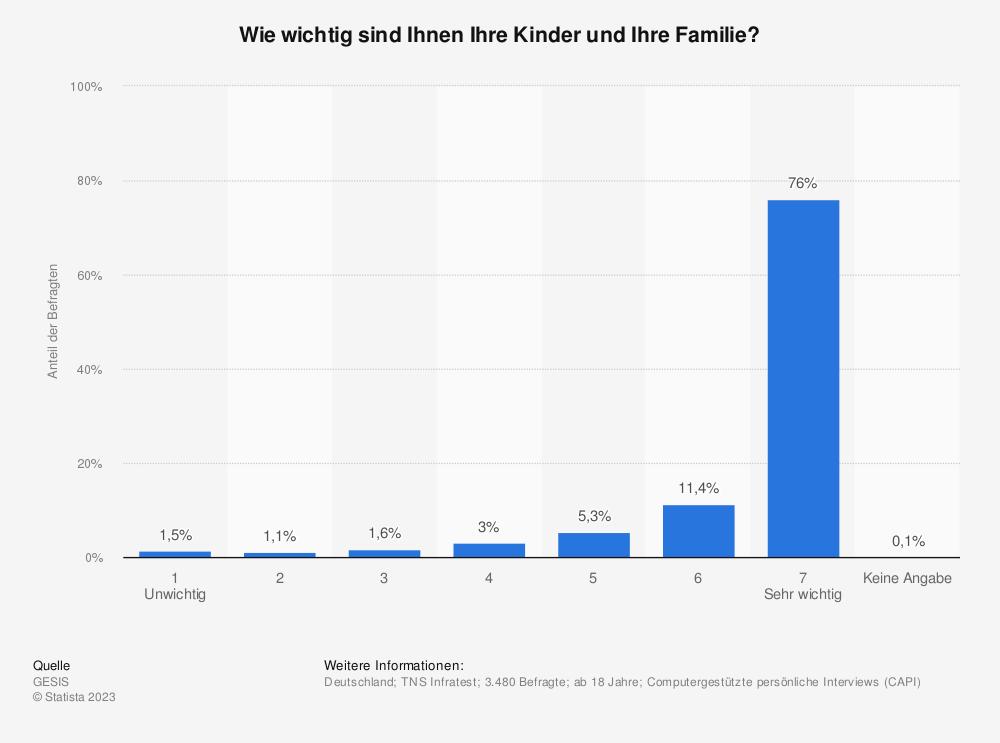 Statistik: Wie wichtig sind Ihnen Ihre Kinder und Ihre Familie? | Statista