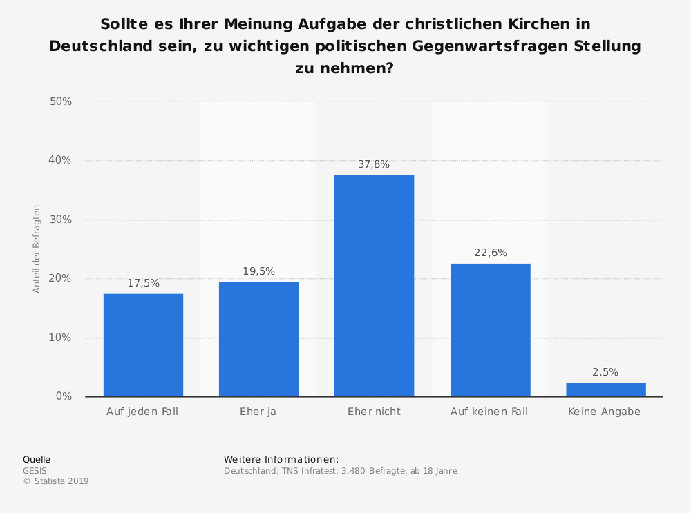 Statistik: Sollte es Ihrer Meinung Aufgabe der christlichen Kirchen in Deutschland sein, zu wichtigen politischen Gegenwartsfragen Stellung zu nehmen? | Statista