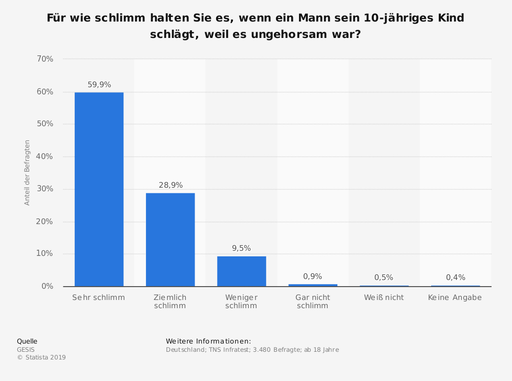 Statistik: Für wie schlimm halten Sie es, wenn ein Mann sein 10-jähriges Kind schlägt, weil es ungehorsam war? | Statista