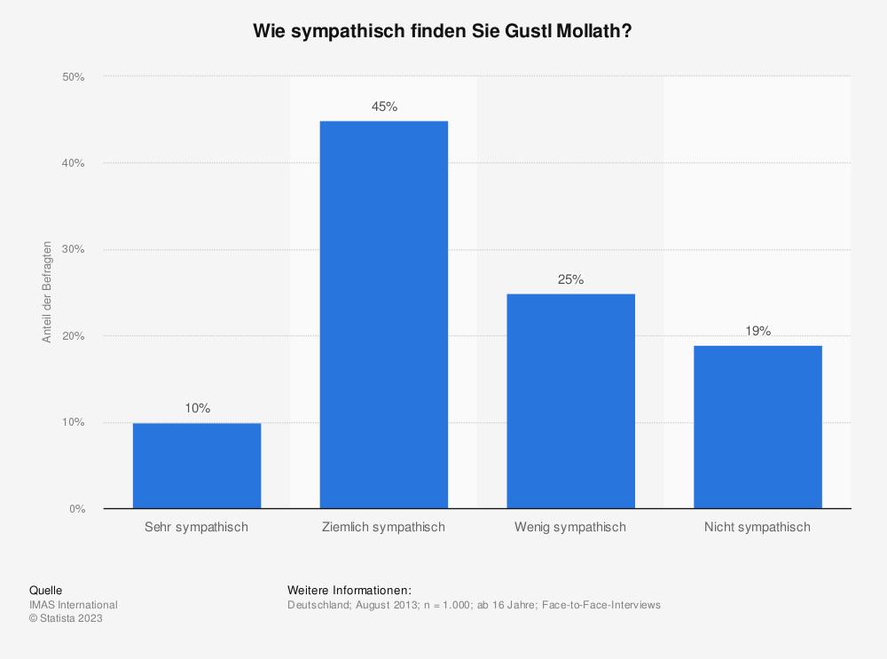 Statistik: Wie sympathisch finden Sie Gustl Mollath? | Statista