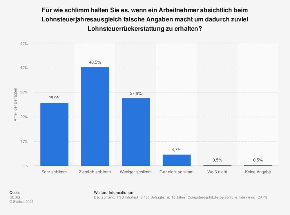 Statistik: Für wie schlimm halten Sie es, wenn ein Arbeitnehmer absichtlich beim Lohnsteuerjahresausgleich falsche Angaben macht um dadurch zuviel Lohnsteuerrückerstattung zu erhalten? | Statista