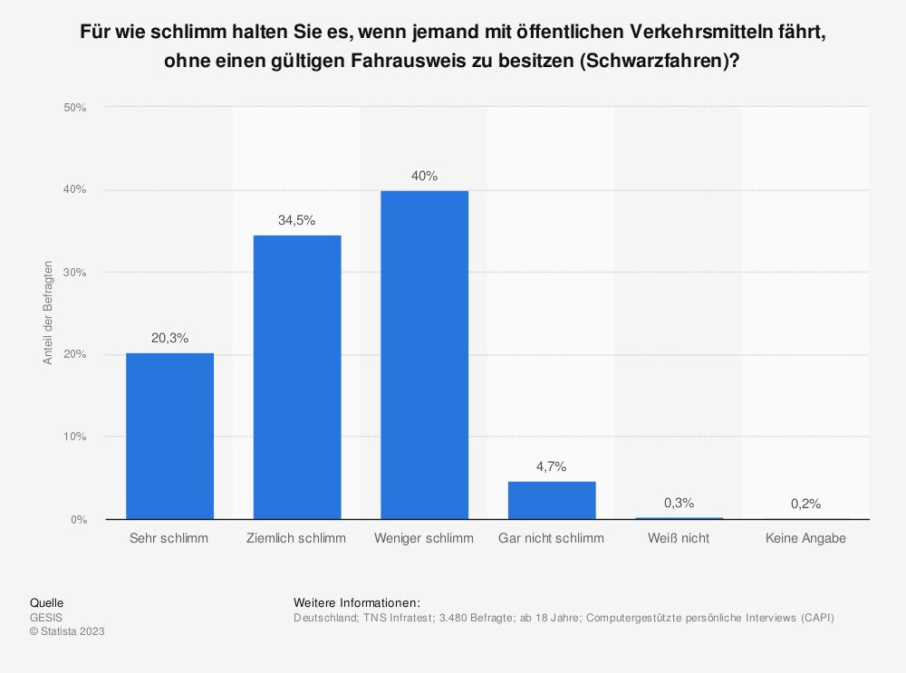 Statistik: Für wie schlimm halten Sie es, wenn jemand mit öffentlichen Verkehrsmitteln fährt, ohne einen gültigen Fahrausweis zu besitzen (Schwarzfahren)? | Statista
