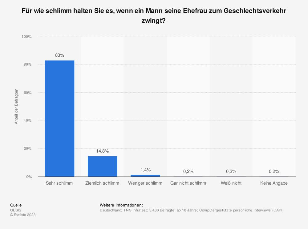 Statistik: Für wie schlimm halten Sie es, wenn ein Mann seine Ehefrau zum Geschlechtsverkehr zwingt? | Statista