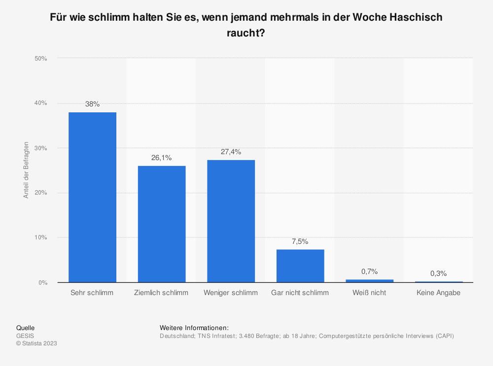 Statistik: Für wie schlimm halten Sie es, wenn jemand mehrmals in der Woche Haschisch raucht? | Statista