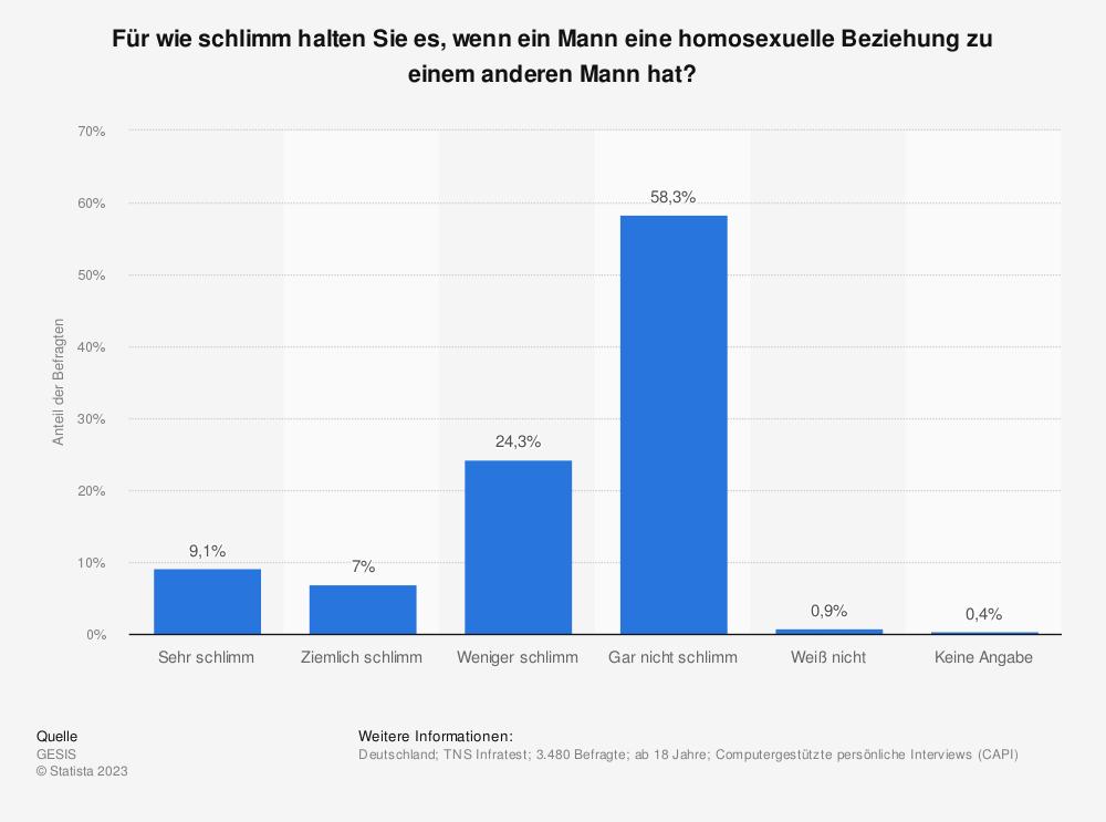 Statistik: Für wie schlimm halten Sie es, wenn ein Mann eine homosexuelle Beziehung  zu einem anderen Mann hat? | Statista