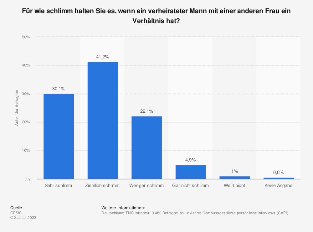 Statistik: Für wie schlimm halten Sie es, wenn ein verheirateter Mann mit einer anderen Frau ein Verhältnis hat? | Statista