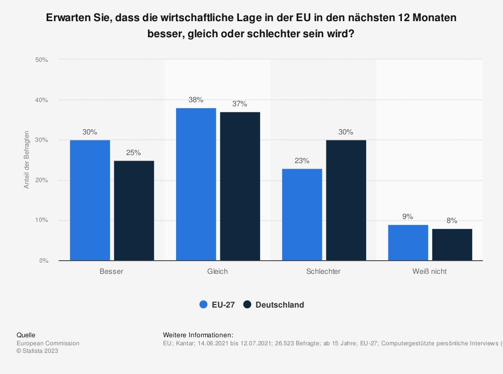 Statistik: Erwarten Sie, dass die wirtschaftliche Lage in der EU in den nächsten 12 Monaten besser, gleich oder schlechter sein wird? | Statista