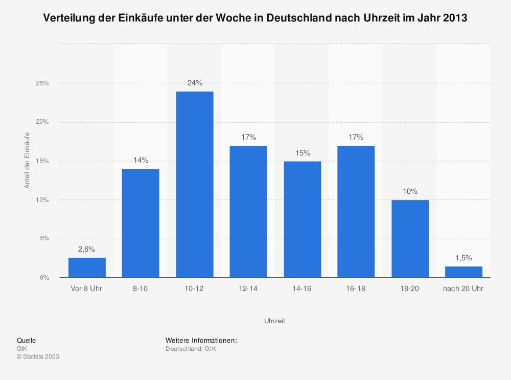 Statistik: Verteilung der Einkäufe unter der Woche in Deutschland nach Uhrzeit im Jahr 2013   Statista
