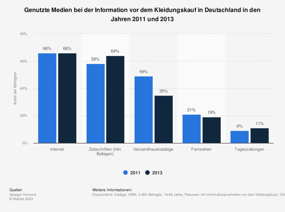 Statistik: Genutzte Medien bei der Information vor dem Kleidungskauf in Deutschland in den Jahren 2011 und 2013 | Statista