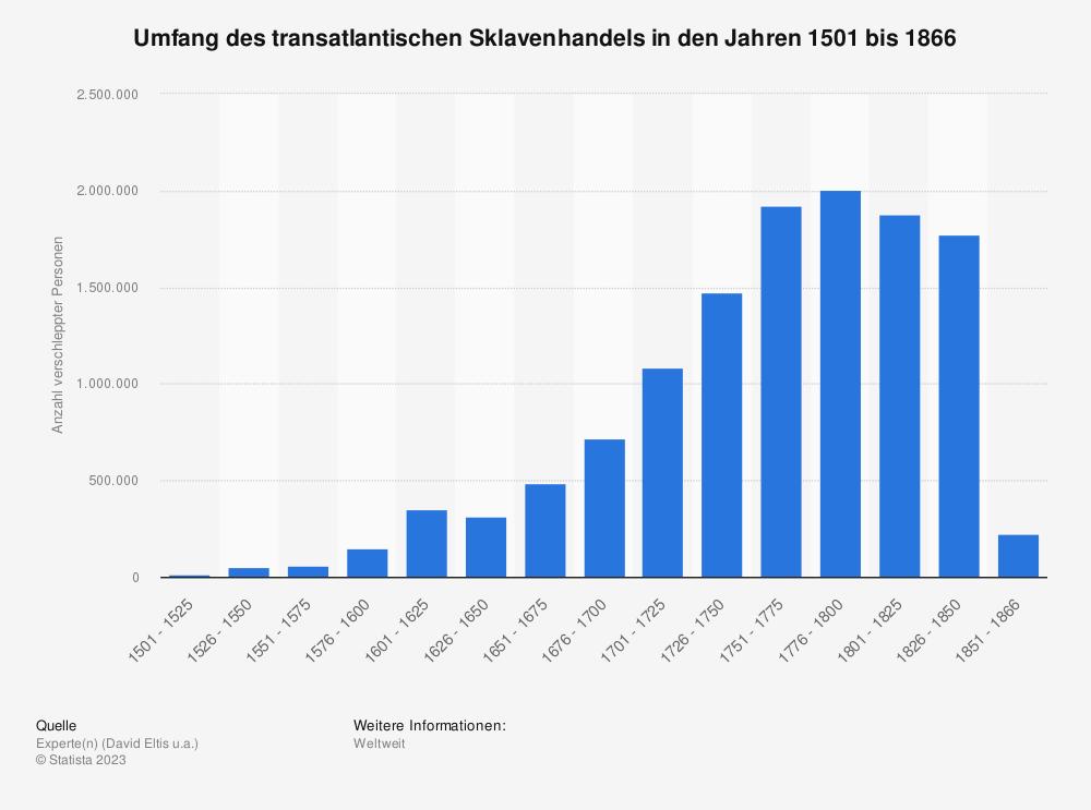 Statistik: Umfang des transatlantischen Sklavenhandels in den Jahren 1501 bis 1866 | Statista