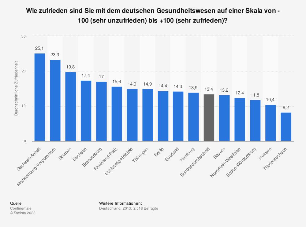 Statistik: Wie zufrieden sind Sie mit dem deutschen Gesundheitswesen auf einer Skala von -100 (sehr unzufrieden) bis +100 (sehr zufrieden)? | Statista