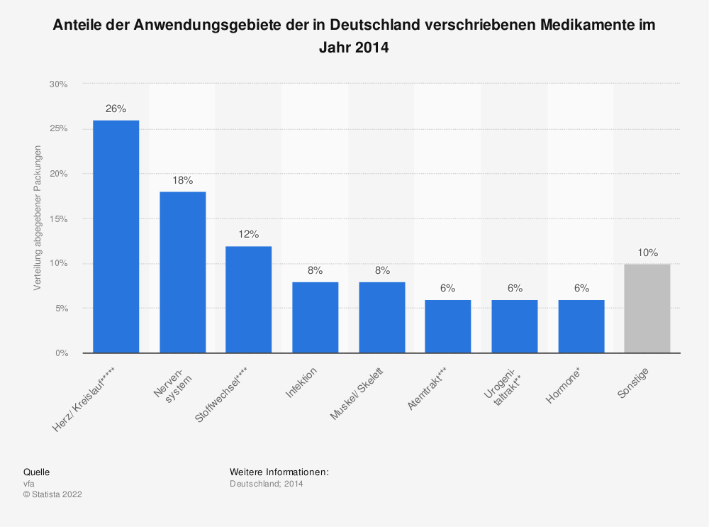 Statistik: Anteile der Anwendungsgebiete der in Deutschland verschriebenen Medikamente im Jahr 2014 | Statista