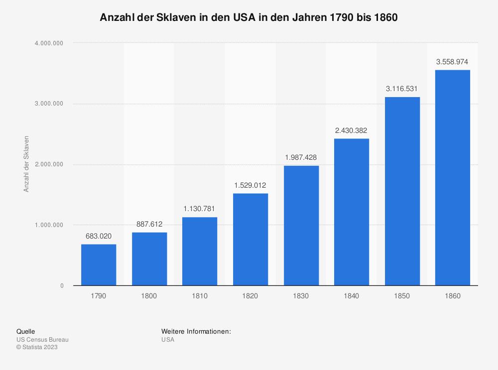 Statistik: Anzahl der Sklaven in den USA in den Jahren 1790 bis 1860 | Statista