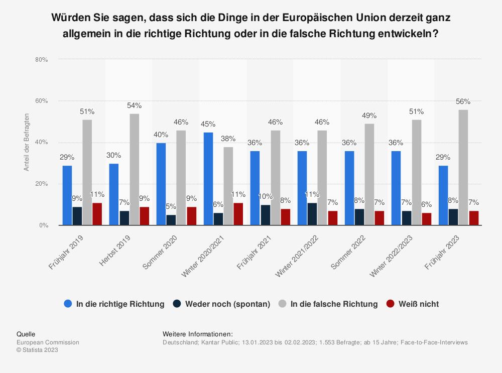 Statistik: Würden Sie sagen, dass sich die Dinge in der Europäischen Union derzeit ganz allgemein in die richtige Richtung oder in die falsche Richtung entwickeln? | Statista