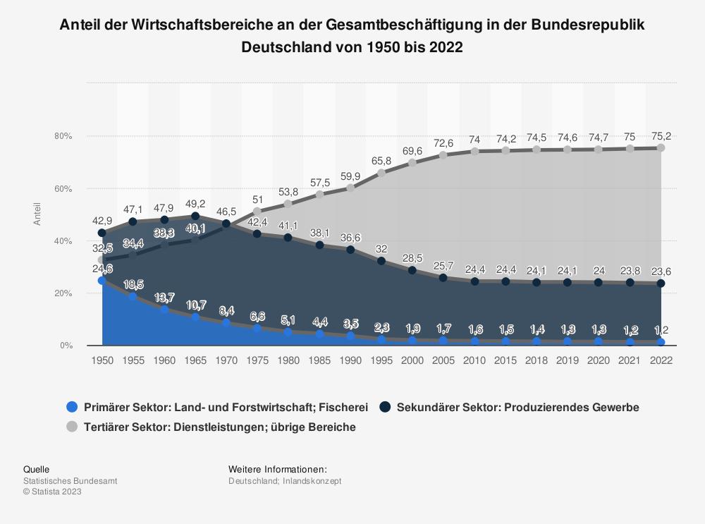 Statistik: Anteil der Wirtschaftsbereiche an der Gesamtbeschäftigung in der Bundesrepublik Deutschland von 1950 bis 2020 | Statista