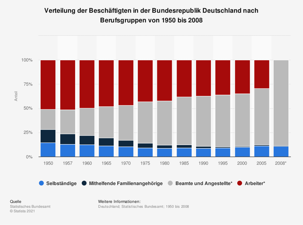 Statistik: Verteilung der Beschäftigten in der Bundesrepublik Deutschland nach Berufsgruppen von 1950 bis 2008 | Statista