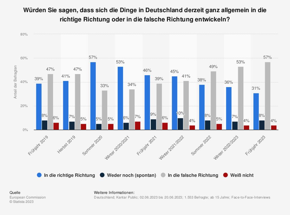 Statistik: Würden Sie sagen, dass sich die Dinge in Deutschland derzeit ganz allgemein in die richtige Richtung oder in die falsche Richtung entwickeln? | Statista